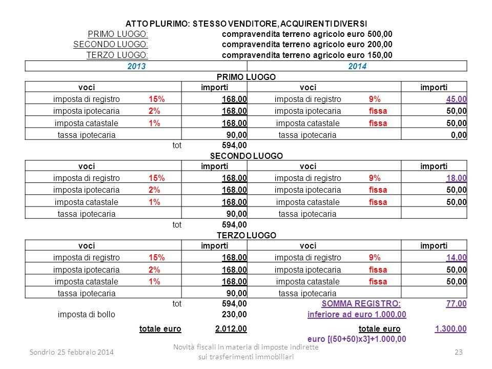 Sondrio 25 febbraio 2014 Novità fiscali in materia di imposte indirette sui trasferimenti immobiliari 23 ATTO PLURIMO: STESSO VENDITORE, ACQUIRENTI DI