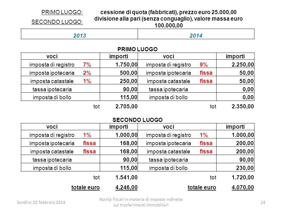 Sondrio 25 febbraio 2014 Novità fiscali in materia di imposte indirette sui trasferimenti immobiliari 24 PRIMO LUOGO:cessione di quota (fabbricati), p