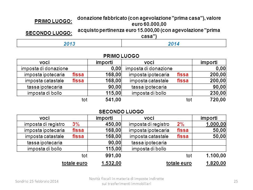Sondrio 25 febbraio 2014 Novità fiscali in materia di imposte indirette sui trasferimenti immobiliari 25 PRIMO LUOGO: donazione fabbricato (con agevol