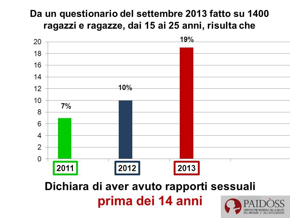 201320122011 Da un questionario del settembre 2013 fatto su 1400 ragazzi e ragazze, dai 15 ai 25 anni, risulta che Dichiara di aver avuto rapporti sessuali prima dei 14 anni 7% 10% 19%