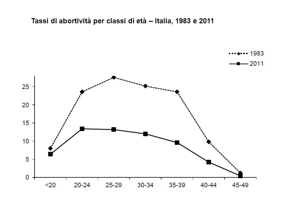 Tassi di abortività per classi di età – Italia, 1983 e 2011