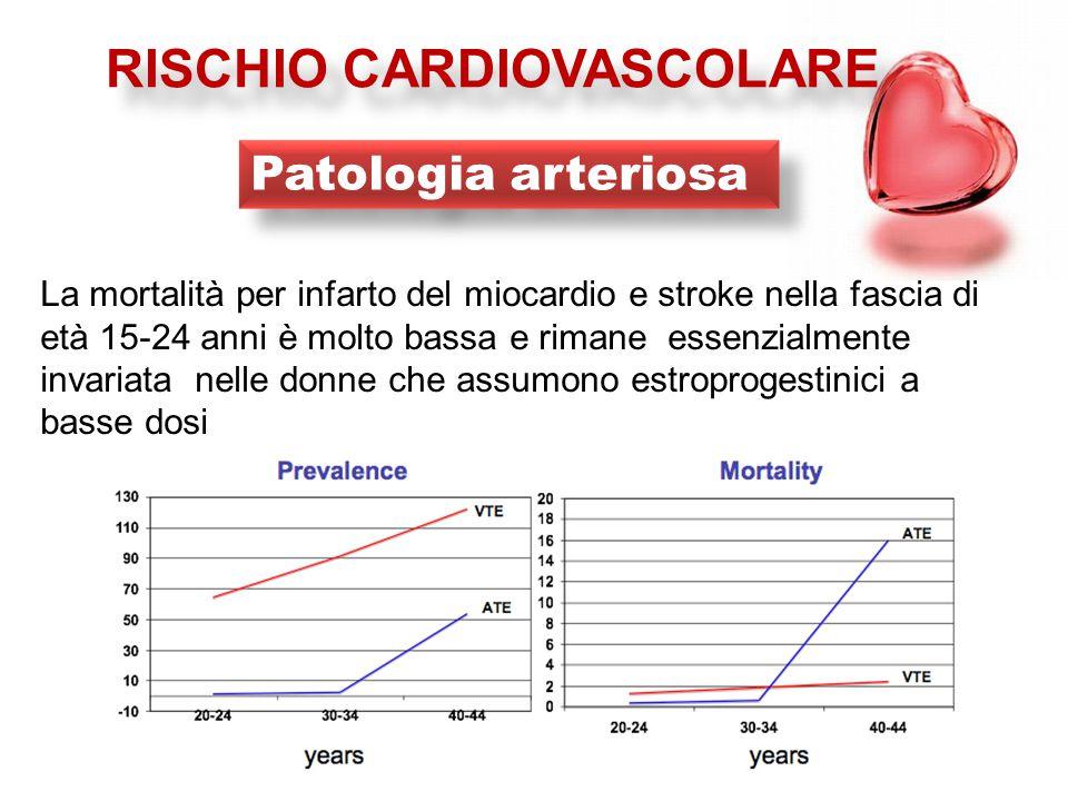 RISCHIO CARDIOVASCOLARE La mortalità per infarto del miocardio e stroke nella fascia di età 15-24 anni è molto bassa e rimane essenzialmente invariata nelle donne che assumono estroprogestinici a basse dosi Patologia arteriosa