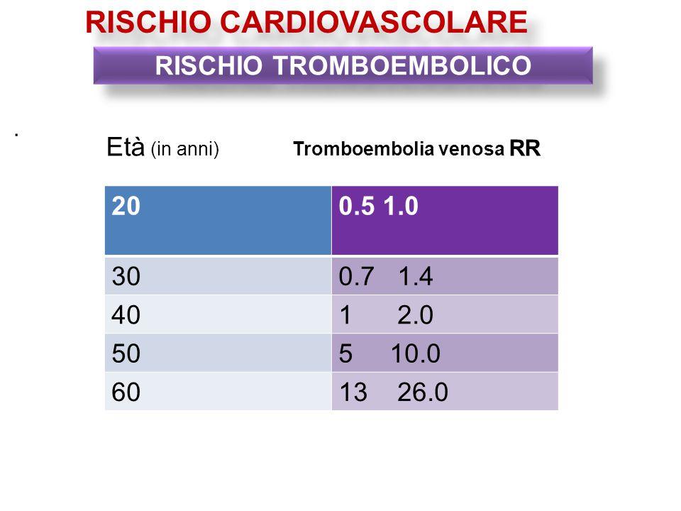 . RISCHIO TROMBOEMBOLICO RISCHIO CARDIOVASCOLARE Età (in anni) Tromboembolia venosa RR 200.5 1.0 300.7 1.4 401 2.0 505 10.0 6013 26.0