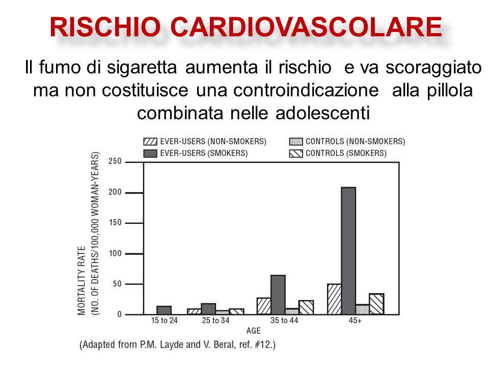 Il fumo di sigaretta aumenta il rischio e va scoraggiato ma non costituisce una controindicazione alla pillola combinata nelle adolescenti RISCHIO CARDIOVASCOLARE