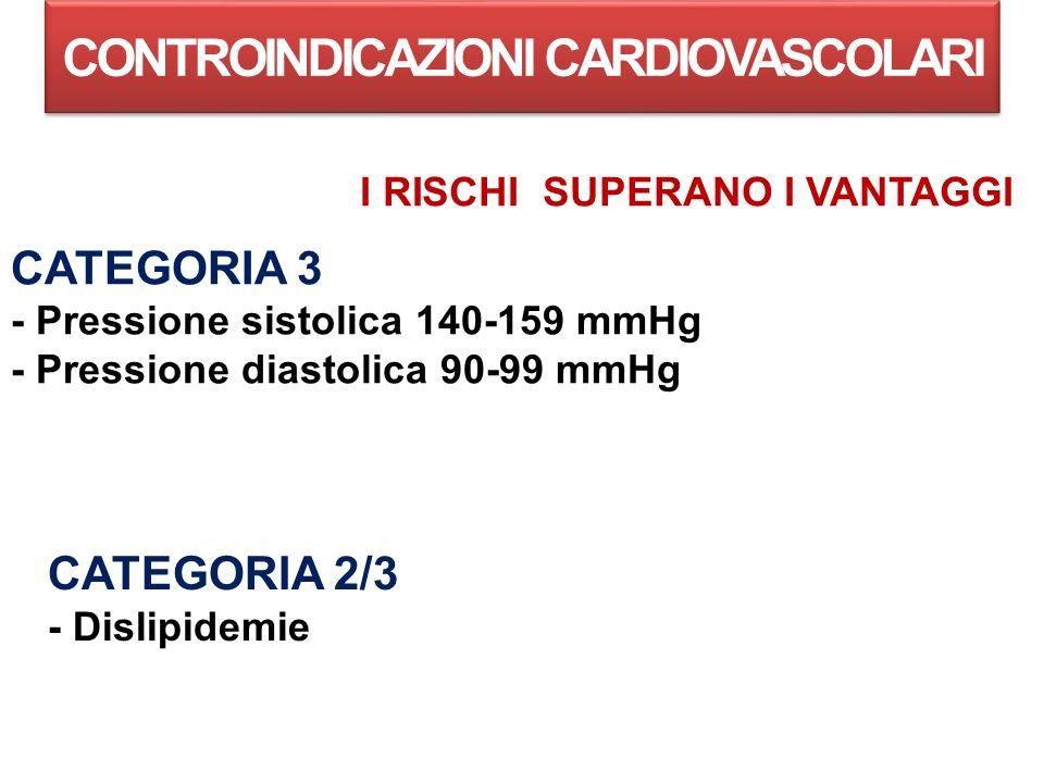 CONTROINDICAZIONI CARDIOVASCOLARI CATEGORIA 3 - Pressione sistolica 140-159 mmHg - Pressione diastolica 90-99 mmHg I RISCHI SUPERANO I VANTAGGI CATEGORIA 2/3 - Dislipidemie