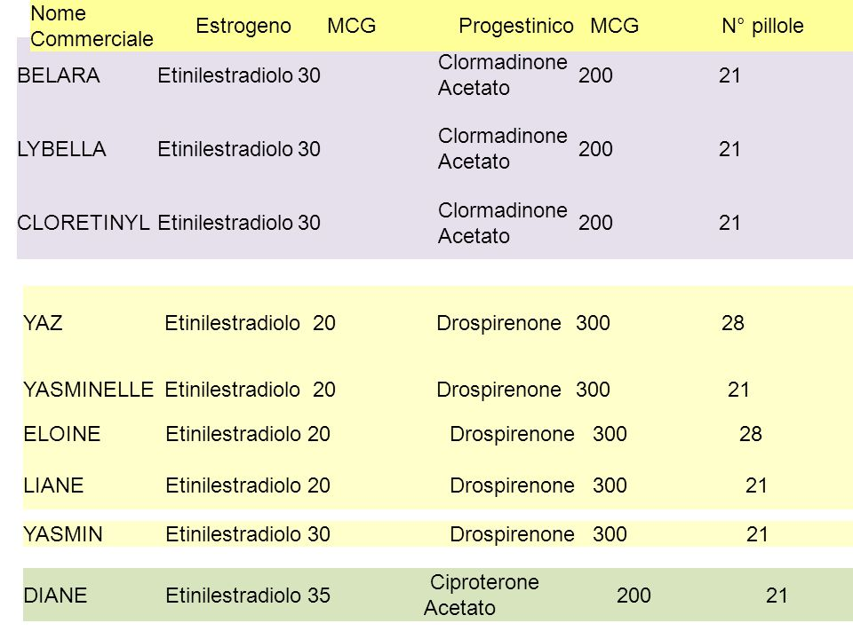BELARAEtinilestradiolo30 Clormadinone Acetato 20021 LYBELLAEtinilestradiolo30 Clormadinone Acetato 20021 CLORETINYLEtinilestradiolo30 Clormadinone Acetato 20021 YAZEtinilestradiolo20Drospirenone300 28 YASMINELLEEtinilestradiolo20Drospirenone300 21 ELOINEEtinilestradiolo20Drospirenone300 28 LIANEEtinilestradiolo20Drospirenone300 21 YASMINEtinilestradiolo30Drospirenone300 21 DIANEEtinilestradiolo35 Ciproterone Acetato 200 21 Nome Commerciale EstrogenoMCGProgestinicoMCGN° pillole