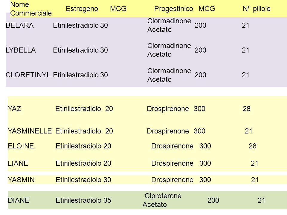 BELARAEtinilestradiolo30 Clormadinone Acetato 20021 LYBELLAEtinilestradiolo30 Clormadinone Acetato 20021 CLORETINYLEtinilestradiolo30 Clormadinone Ace