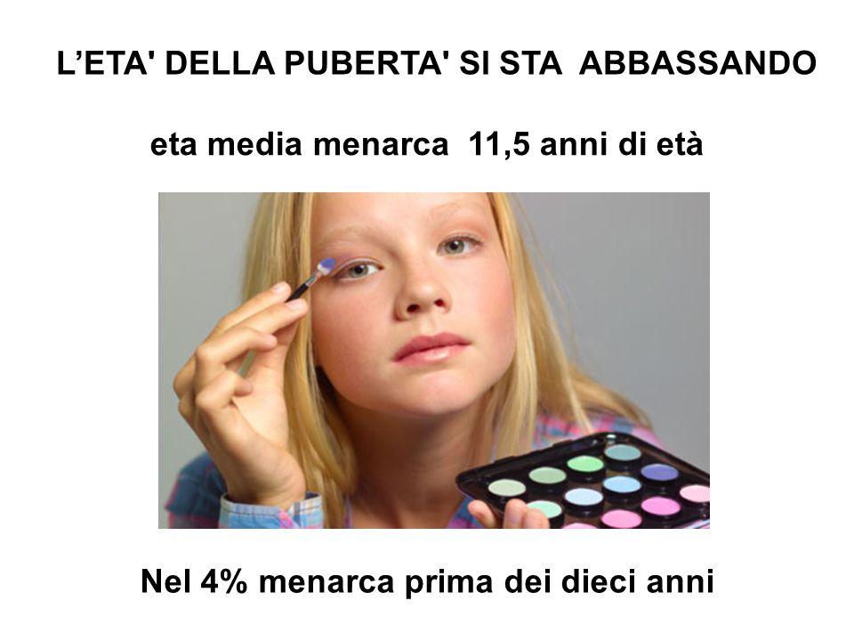 Nel 4% menarca prima dei dieci anni eta media menarca 11,5 anni di età L'ETA DELLA PUBERTA SI STA ABBASSANDO