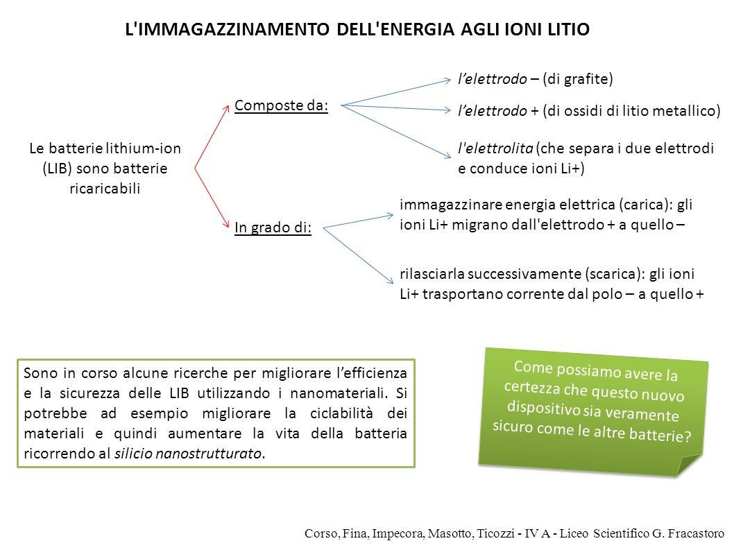 Le batterie lithium-ion (LIB) sono batterie ricaricabili Composte da: In grado di: L'IMMAGAZZINAMENTO DELL'ENERGIA AGLI IONI LITIO immagazzinare energ