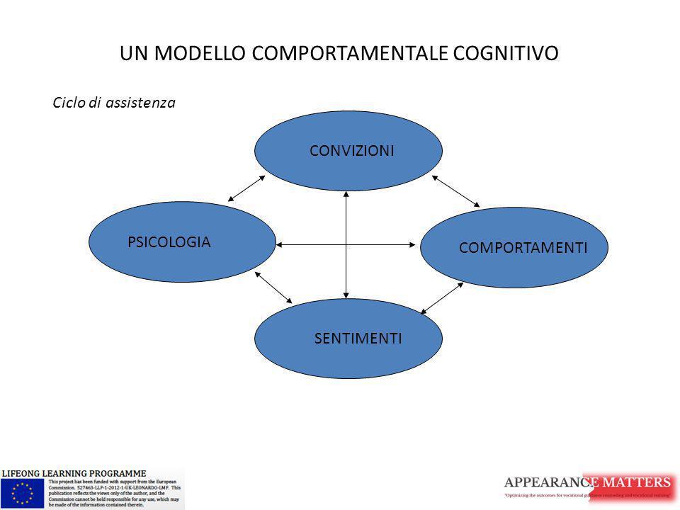 CONVIZIONI COMPORTAMENTI SENTIMENTI PSICOLOGIA UN MODELLO COMPORTAMENTALE COGNITIVO Ciclo di assistenza
