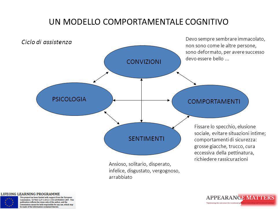 CONVIZIONI COMPORTAMENTI SENTIMENTI PSICOLOGIA UN MODELLO COMPORTAMENTALE COGNITIVO Ciclo di assistenza Devo sempre sembrare immacolato, non sono come