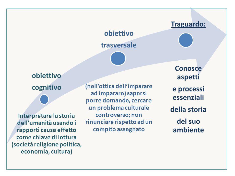 Processo di raggiungimento delle competenze Traguardo: Conosce aspetti e processi essenziali della storia del suo ambiente Operazioni cognitive Operazioni storiografiche Conoscenze Abilità pratiche operatività linguaggioscrittura Processi di trasformazione Problemi e spiegazioni Competenze: soluzione di problemi e compiti di realtà ricerca