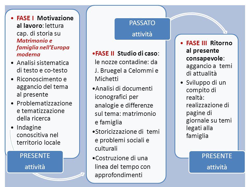 FASE I Motivazione al lavoro: lettura cap. di storia su Matrimonio e famiglia nell'Europa moderna Analisi sistematica di testo e co-testo Riconoscimen