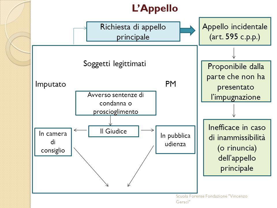 L'Appello Scuola Forense Fondazione Vincenzo Geraci Richiesta di appello principale Appello incidentale (art.