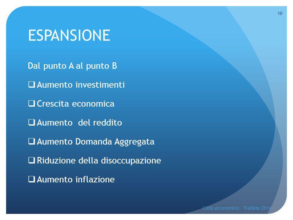 ESPANSIONE Dal punto A al punto B  Aumento investimenti  Crescita economica  Aumento del reddito  Aumento Domanda Aggregata  Riduzione della diso