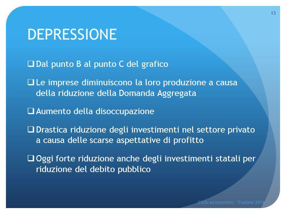 DEPRESSIONE  Dal punto B al punto C del grafico  Le imprese diminuiscono la loro produzione a causa della riduzione della Domanda Aggregata  Aument