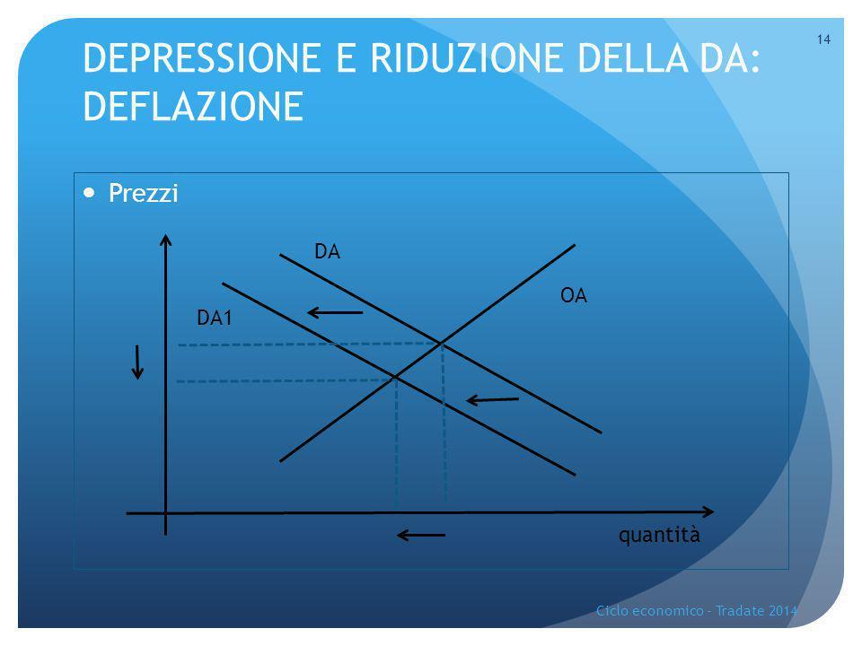 DEPRESSIONE E RIDUZIONE DELLA DA: DEFLAZIONE Prezzi Ciclo economico - Tradate 2014 14 quantità DA1 DA OA