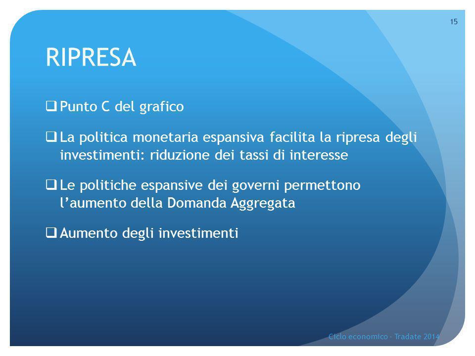RIPRESA  Punto C del grafico  La politica monetaria espansiva facilita la ripresa degli investimenti: riduzione dei tassi di interesse  Le politich