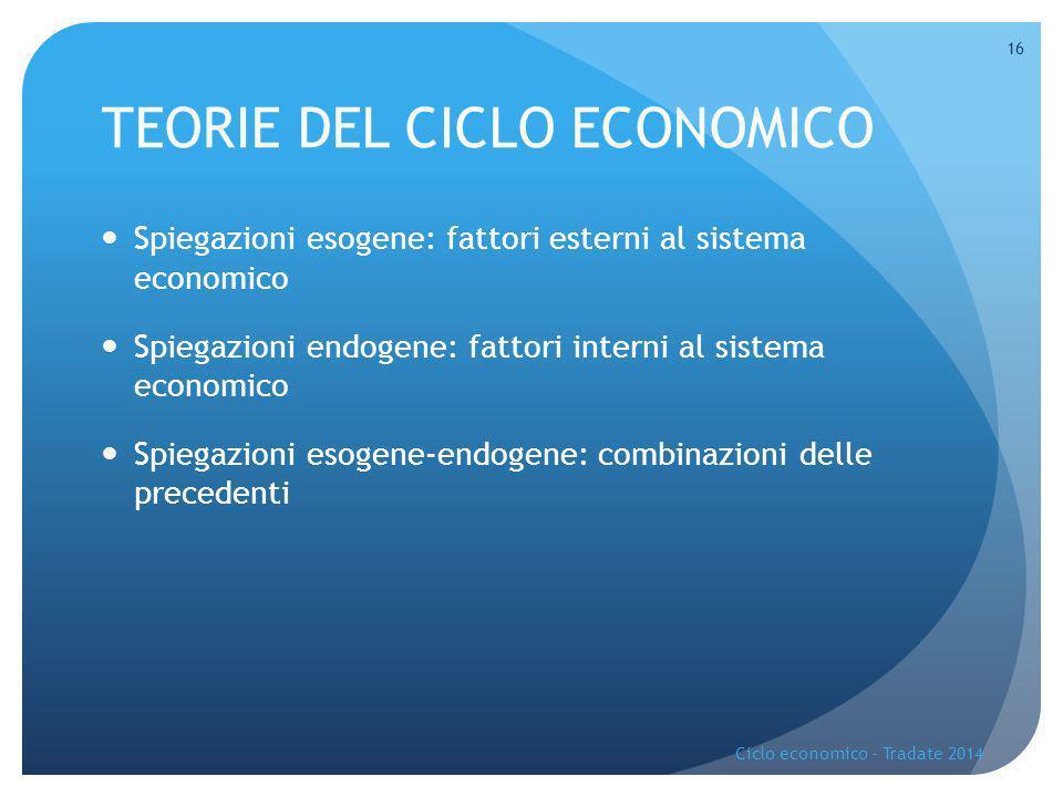 TEORIE DEL CICLO ECONOMICO Spiegazioni esogene: fattori esterni al sistema economico Spiegazioni endogene: fattori interni al sistema economico Spiega