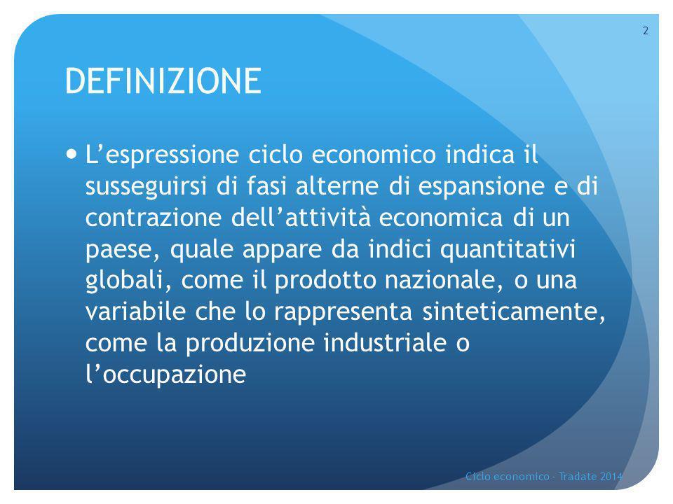 DEFINIZIONE L'espressione ciclo economico indica il susseguirsi di fasi alterne di espansione e di contrazione dell'attività economica di un paese, qu