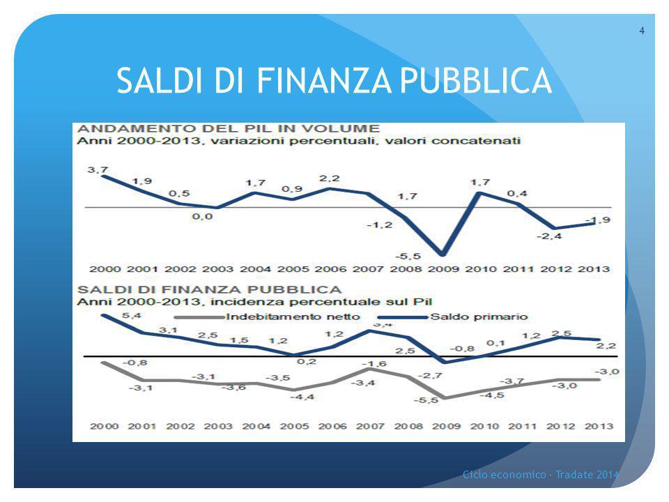 SALDI DI FINANZA PUBBLICA Ciclo economico - Tradate 2014 4