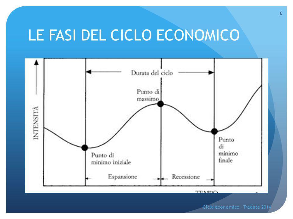 ANALISI DI UN CICLO ECONOMICO Ciclo economico - Tradate 2014 7 PIL TEMPO TREND A B C ESPANSION E DEPRESSIONE