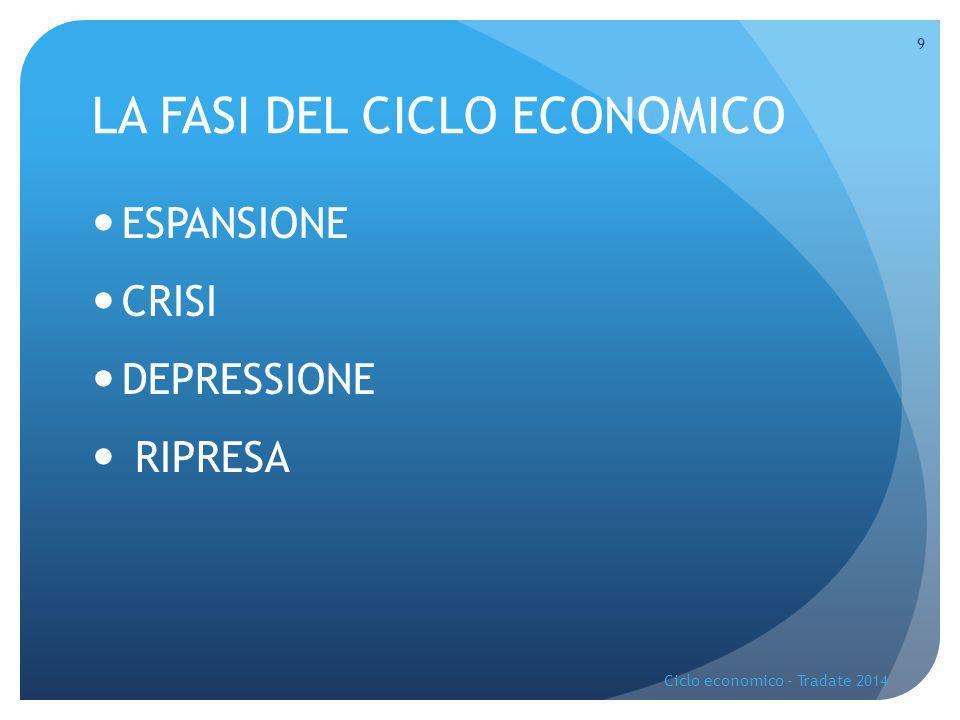 ESPANSIONE Dal punto A al punto B  Aumento investimenti  Crescita economica  Aumento del reddito  Aumento Domanda Aggregata  Riduzione della disoccupazione  Aumento inflazione Ciclo economico - Tradate 2014 10