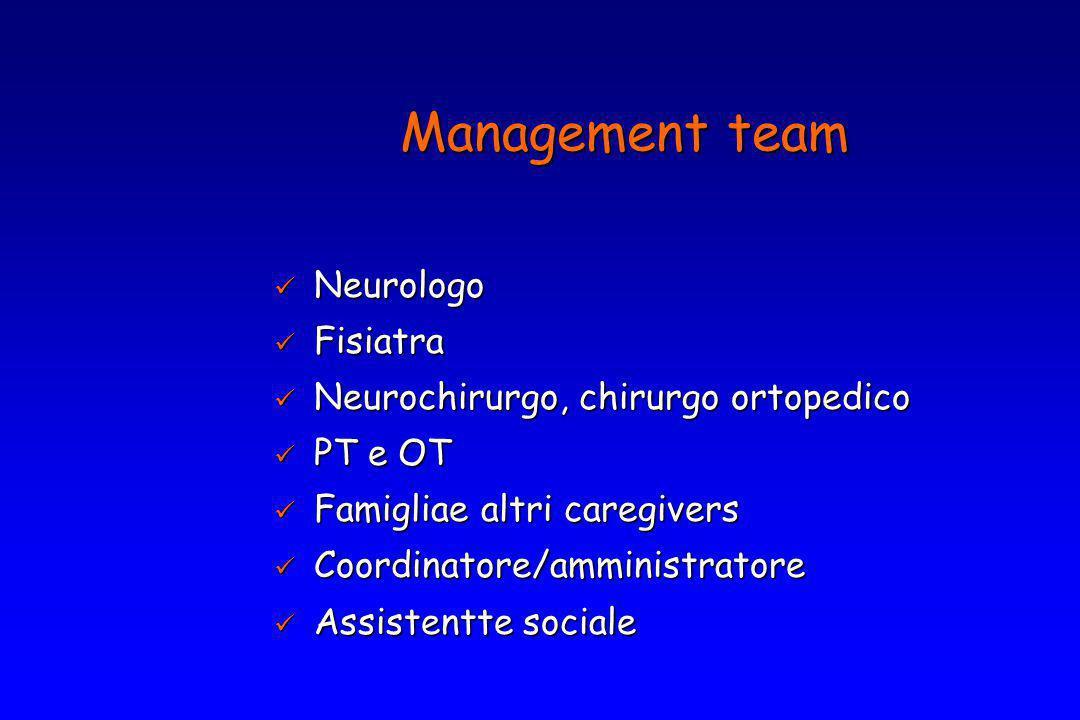Neurologo Neurologo Fisiatra Fisiatra Neurochirurgo, chirurgo ortopedico Neurochirurgo, chirurgo ortopedico PT e OT PT e OT Famigliae altri caregivers