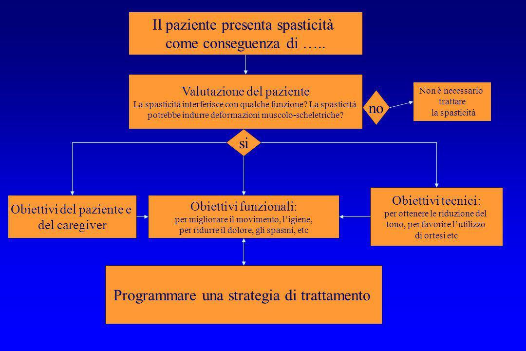 Il paziente presenta spasticità come conseguenza di ….. Valutazione del paziente La spasticità interferisce con qualche funzione? La spasticità potreb
