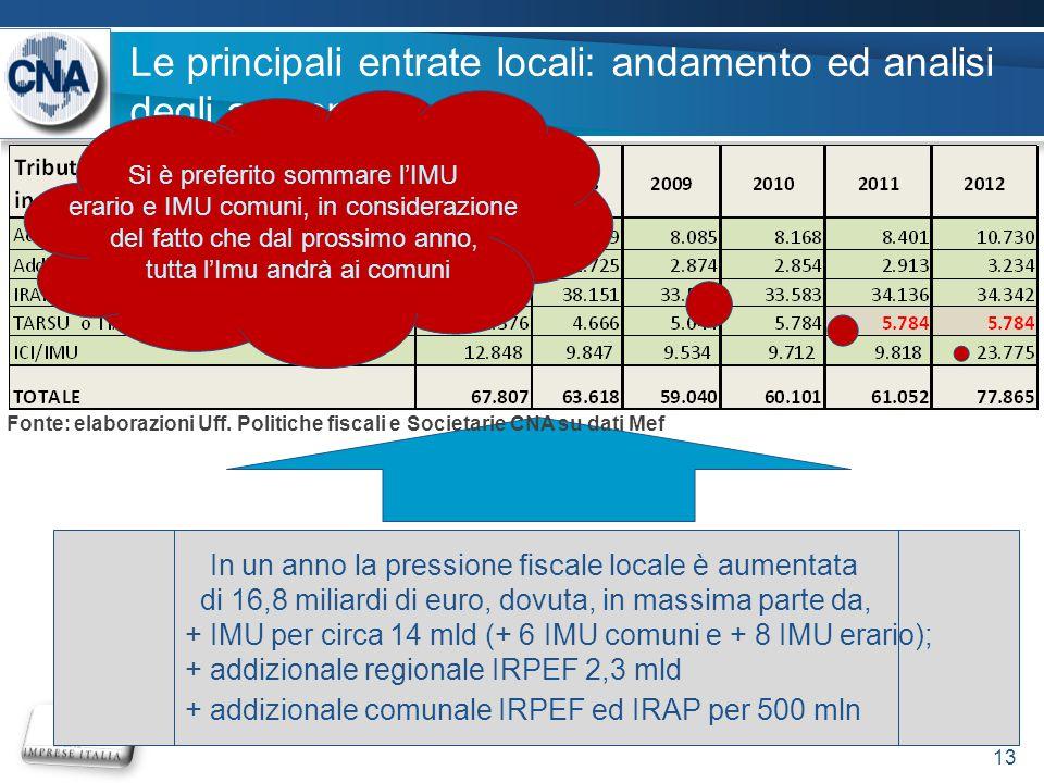 Le principali entrate locali: andamento ed analisi degli aumenti 13 In un anno la pressione fiscale locale è aumentata di 16,8 miliardi di euro, dovuta, in massima parte da, + IMU per circa 14 mld (+ 6 IMU comuni e + 8 IMU erario); + addizionale regionale IRPEF 2,3 mld + addizionale comunale IRPEF ed IRAP per 500 mln Fonte: elaborazioni Uff.