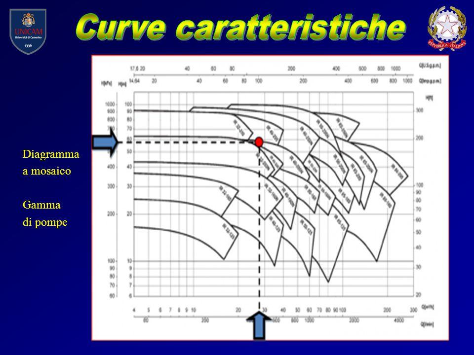 Diagramma a mosaico Gamma di pompe