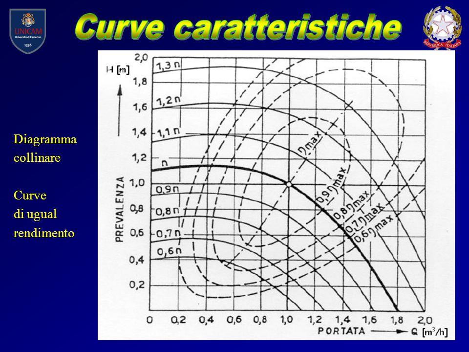 Diagramma collinare Curve di ugual rendimento