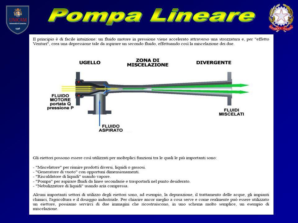 http://www.debem.it/dm-pompe-magnetiche.htm La potenza del motore viene trasmessa alla girante della pompa senza contatto, mediante un giunto magnetico.