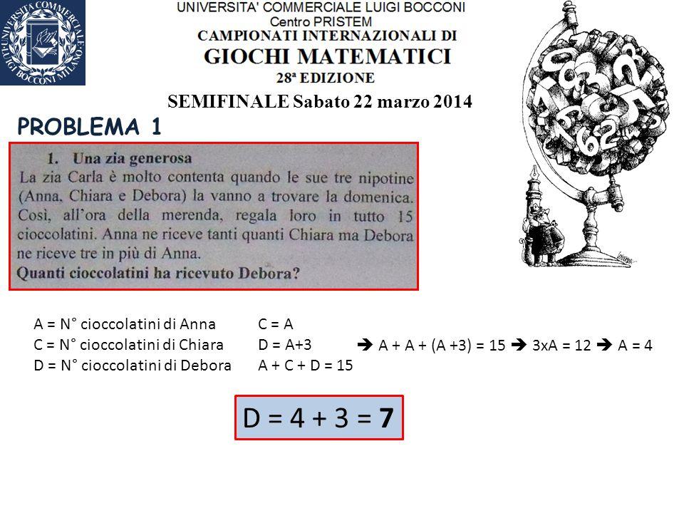 SEMIFINALE Sabato 22 marzo 2014 PROBLEMA 1 A = N° cioccolatini di Anna C = N° cioccolatini di Chiara D = N° cioccolatini di Debora C = A D = A+3 A + C + D = 15  A + A + (A +3) = 15  3xA = 12  A = 4 D = 4 + 3 = 7