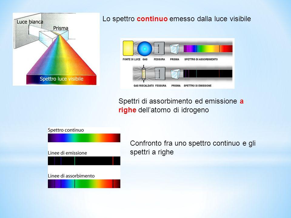 Lo spettro continuo emesso dalla luce visibile Spettri di assorbimento ed emissione a righe dell'atomo di idrogeno Confronto fra uno spettro continuo