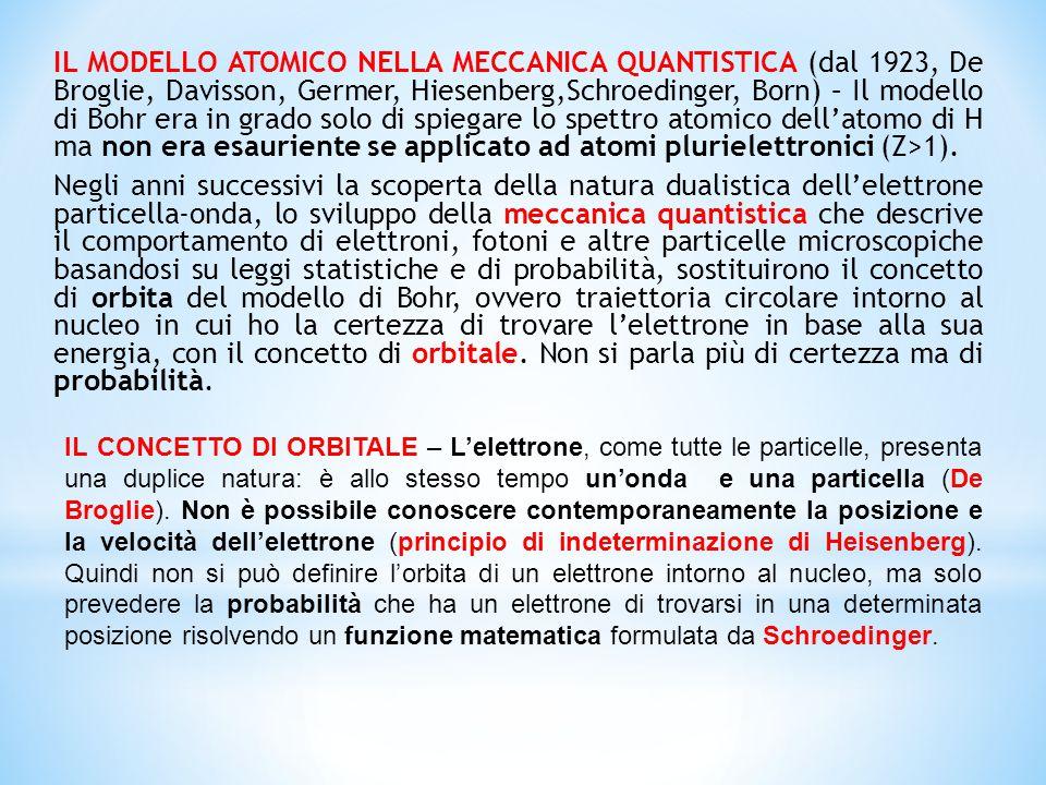 IL MODELLO ATOMICO NELLA MECCANICA QUANTISTICA (dal 1923, De Broglie, Davisson, Germer, Hiesenberg,Schroedinger, Born) – Il modello di Bohr era in gra