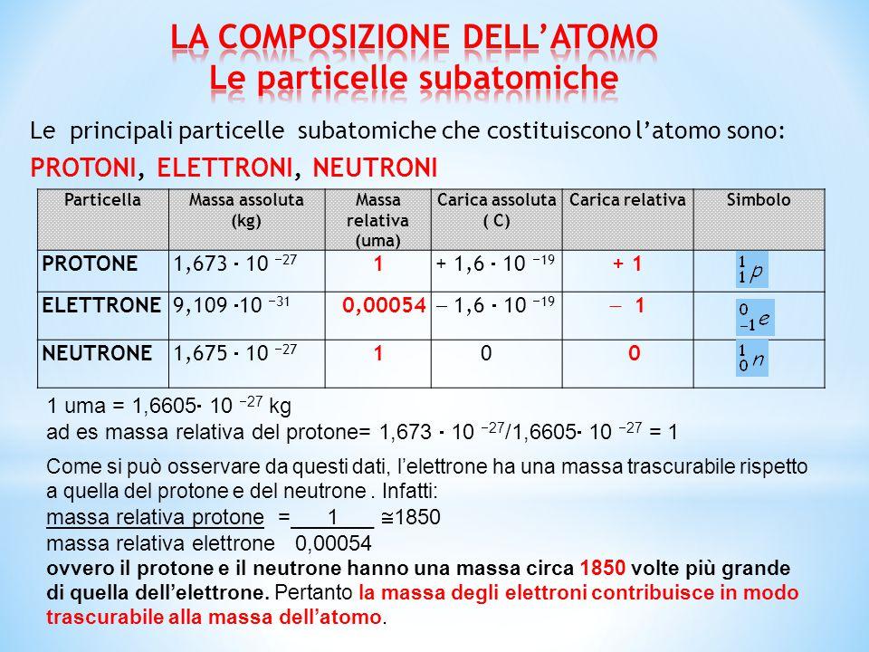 Le principali particelle subatomiche che costituiscono l'atomo sono: PROTONI, ELETTRONI, NEUTRONI ParticellaMassa assoluta (kg) Massa relativa (uma) C
