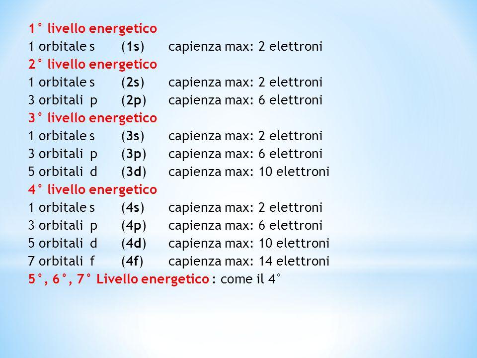 1° livello energetico 1 orbitale s (1s) capienza max: 2 elettroni 2° livello energetico 1 orbitale s (2s)capienza max: 2 elettroni 3 orbitali p (2p)ca