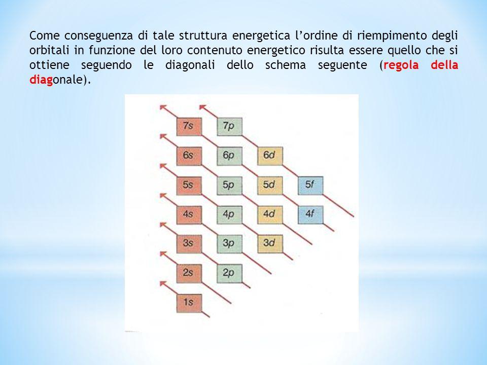 Come conseguenza di tale struttura energetica l'ordine di riempimento degli orbitali in funzione del loro contenuto energetico risulta essere quello c