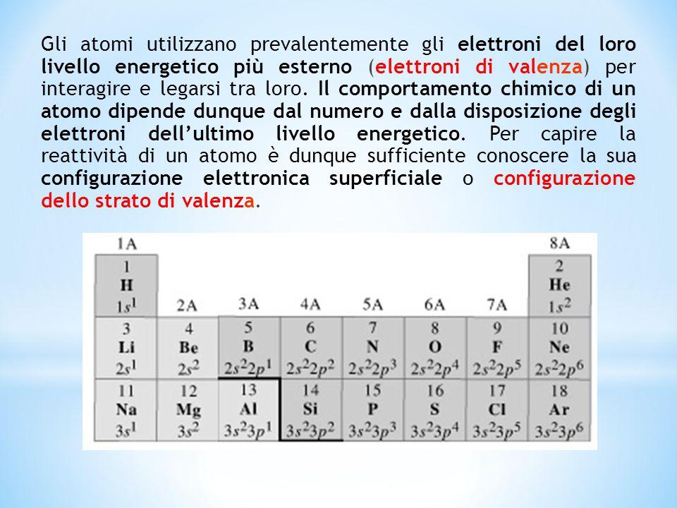 Gli atomi utilizzano prevalentemente gli elettroni del loro livello energetico più esterno (elettroni di valenza) per interagire e legarsi tra loro. I