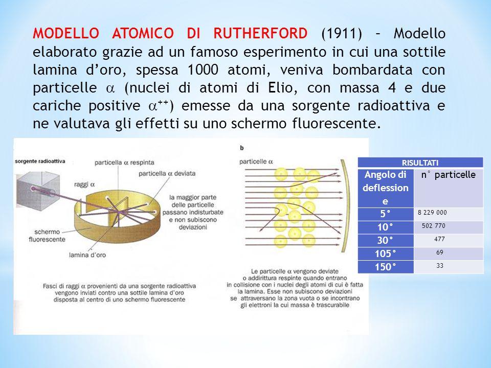 MODELLO ATOMICO DI RUTHERFORD (1911) – Modello elaborato grazie ad un famoso esperimento in cui una sottile lamina d'oro, spessa 1000 atomi, veniva bo