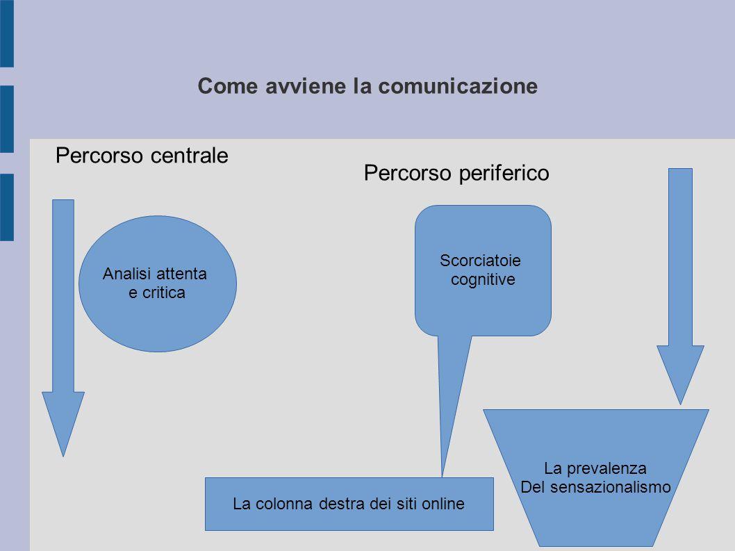 Come avviene la comunicazione Percorso centrale Percorso periferico Analisi attenta e critica Scorciatoie cognitive La colonna destra dei siti online La prevalenza Del sensazionalismo