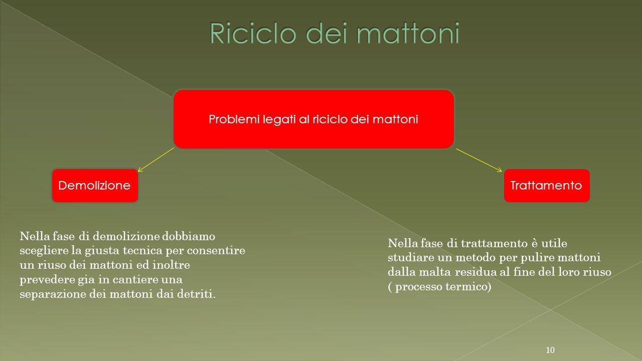 Problemi legati al riciclo dei mattoni Nella fase di demolizione dobbiamo scegliere la giusta tecnica per consentire un riuso dei mattoni ed inoltre prevedere gia in cantiere una separazione dei mattoni dai detriti.