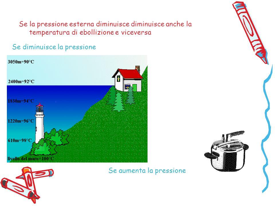 Se diminuisce la pressione Se aumenta la pressione Se la pressione esterna diminuisce diminuisce anche la temperatura di ebollizione e viceversa