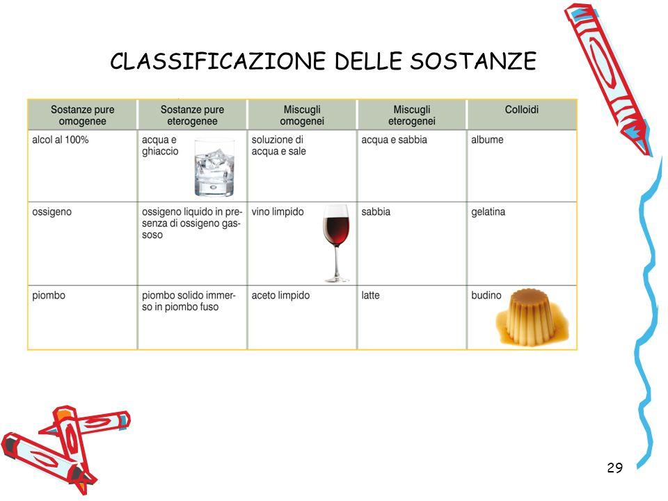 CLASSIFICAZIONE DELLE SOSTANZE 29