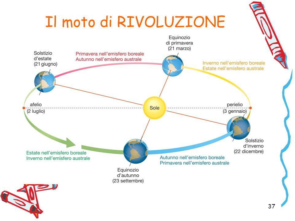 Il moto di RIVOLUZIONE 37