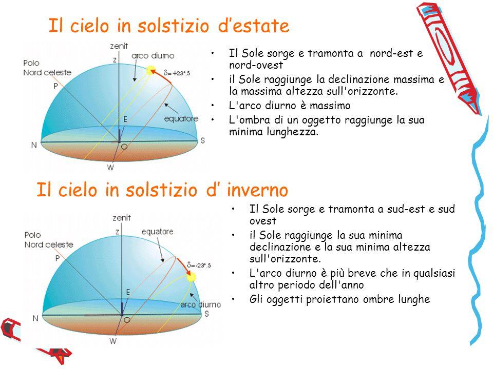 Il cielo in solstizio d'estate Il Sole sorge e tramonta a nord-est e nord-ovest il Sole raggiunge la declinazione massima e la massima altezza sull orizzonte.