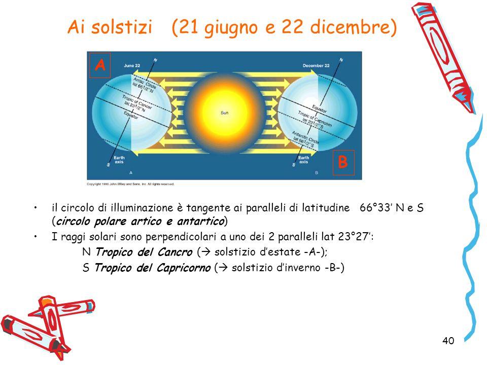 Ai solstizi (21 giugno e 22 dicembre) il circolo di illuminazione è tangente ai paralleli di latitudine 66°33' N e S (circolo polare artico e antartico) I raggi solari sono perpendicolari a uno dei 2 paralleli lat 23°27': N Tropico del Cancro (  solstizio d'estate -A-); S Tropico del Capricorno (  solstizio d'inverno -B-) 40 A B