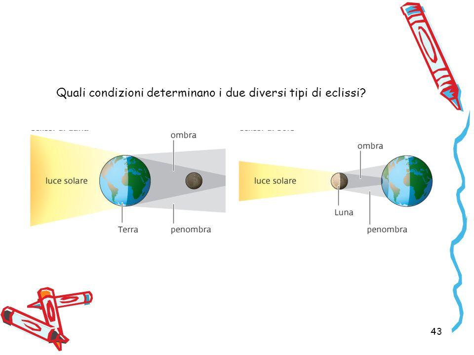 43 Quali condizioni determinano i due diversi tipi di eclissi?