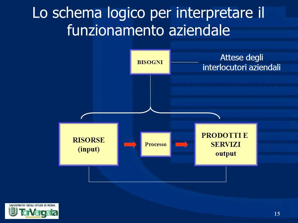 15 PRODOTTI E SERVIZI output Processo RISORSE (input) Lo schema logico per interpretare il funzionamento aziendale BISOGNI Attese degli interlocutori